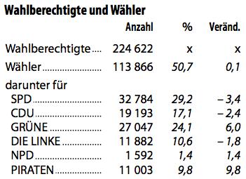 Ergebnis der Wahl zur BVV Mitte 2011 (vorl. Ergebnis, Quelle: Landeswahlleiterin Berlin)